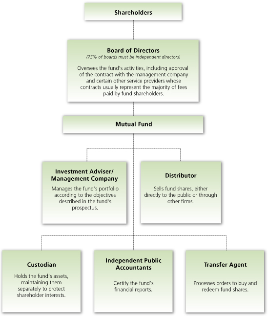 Sharetipsinfo Mutual Fund Flow Diagram This Is How Mutual Funds
