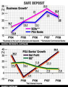Have stock prices of PSU banks bottomed out?